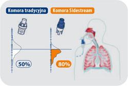 Sidestream Respironics